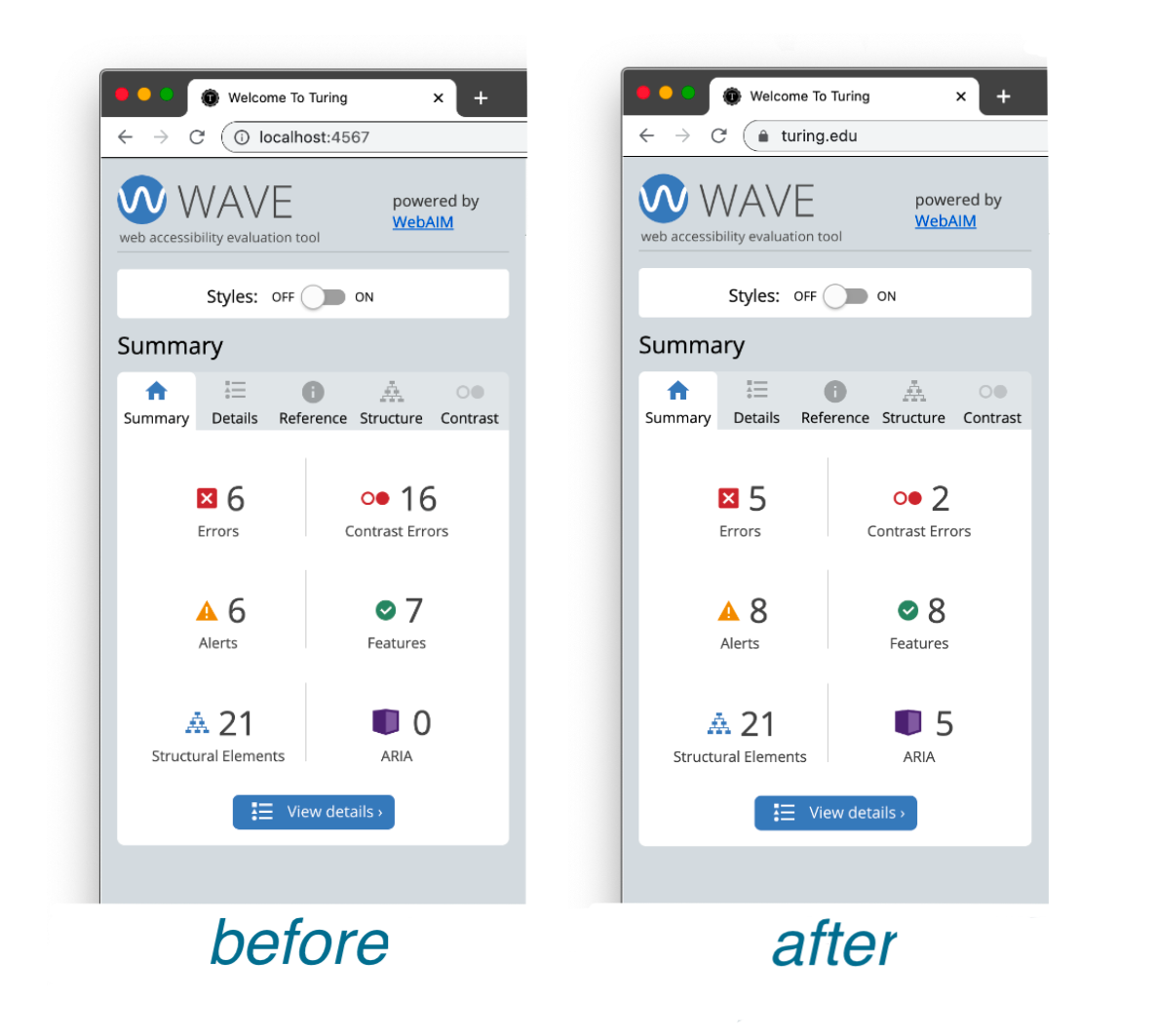 """Two browser windows, the portions of the screen showing are the results of a WAVE audit. On the left is the """"before"""" marketing site with 6 errors, 16 contrast errors, 6 alerts, 7 features, 21 structural elements and 0 ARIA. On the right is the """"after"""" marketing site with 5 errors, 2 contrast errors, 8 alerts, 8 features, 21 structural elements, and 5 ARIA."""